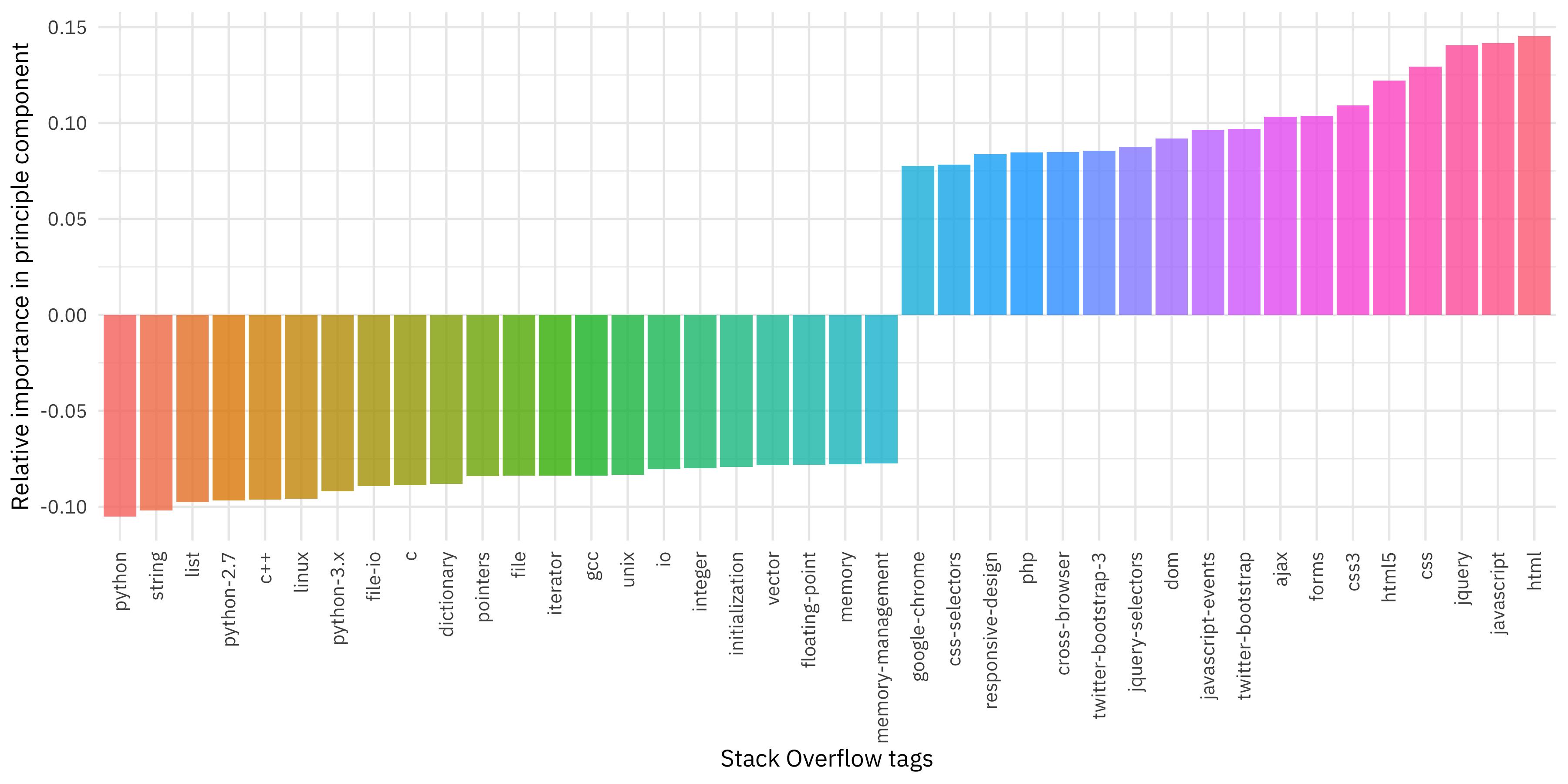 Julia Silge - Understanding PCA using Stack Overflow data