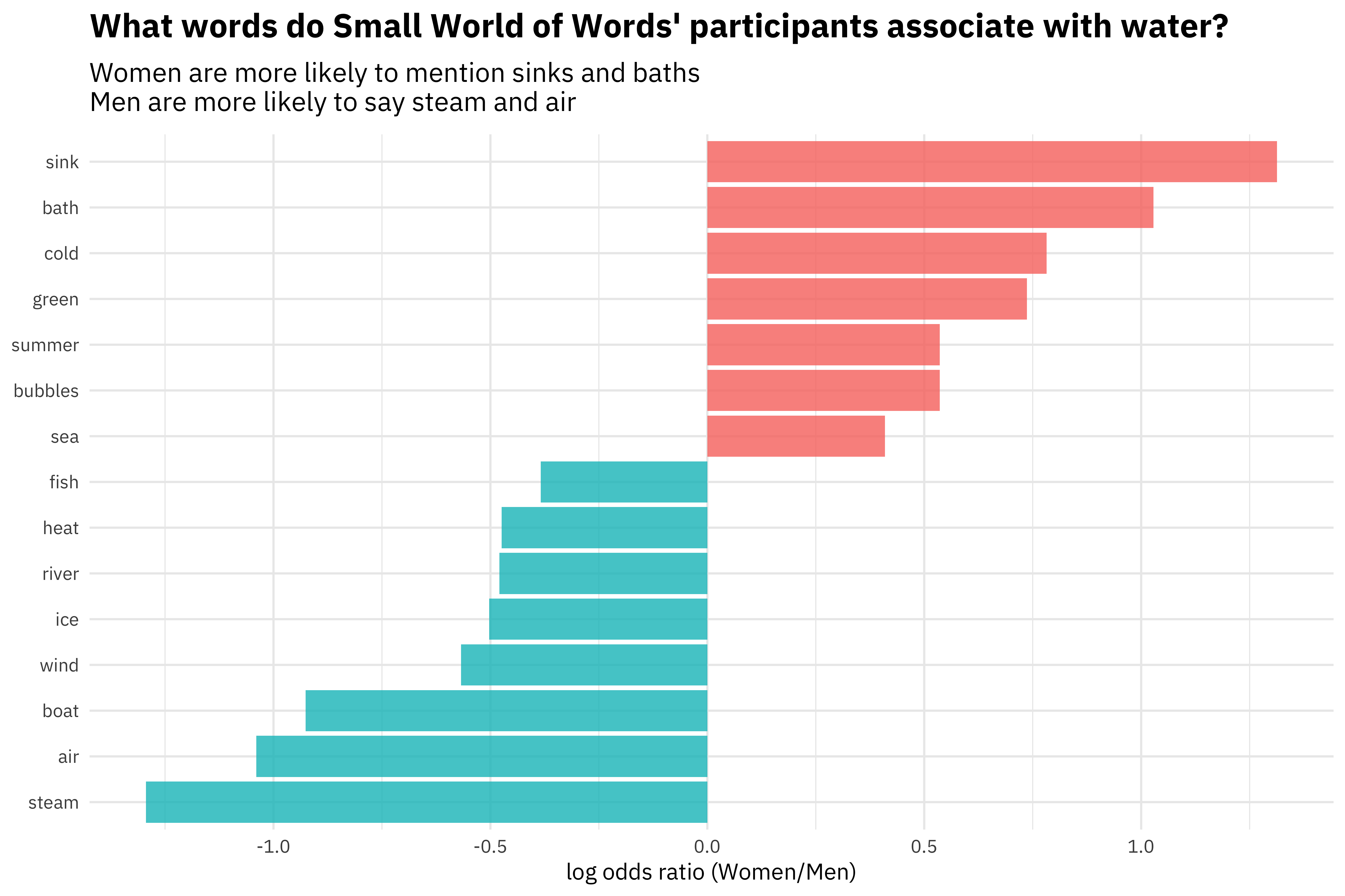 Word associations from the Small World of Words | R-bloggers
