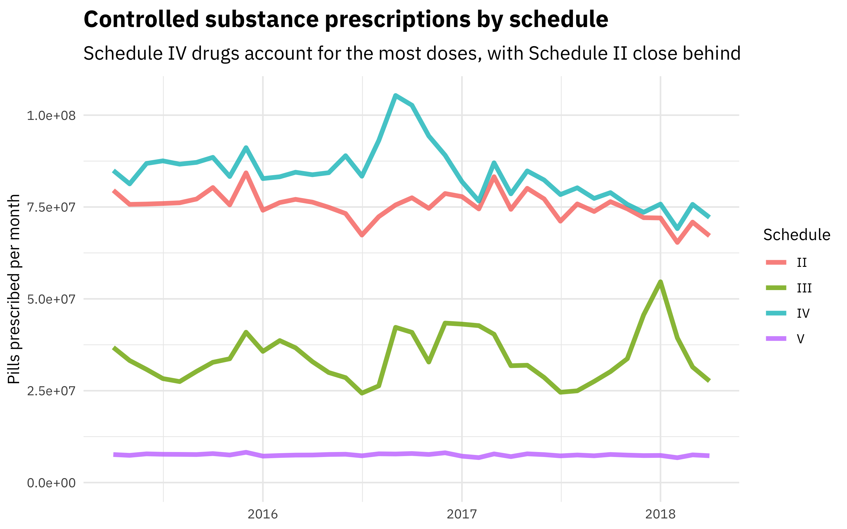 Opioid prescribing habits in Texas