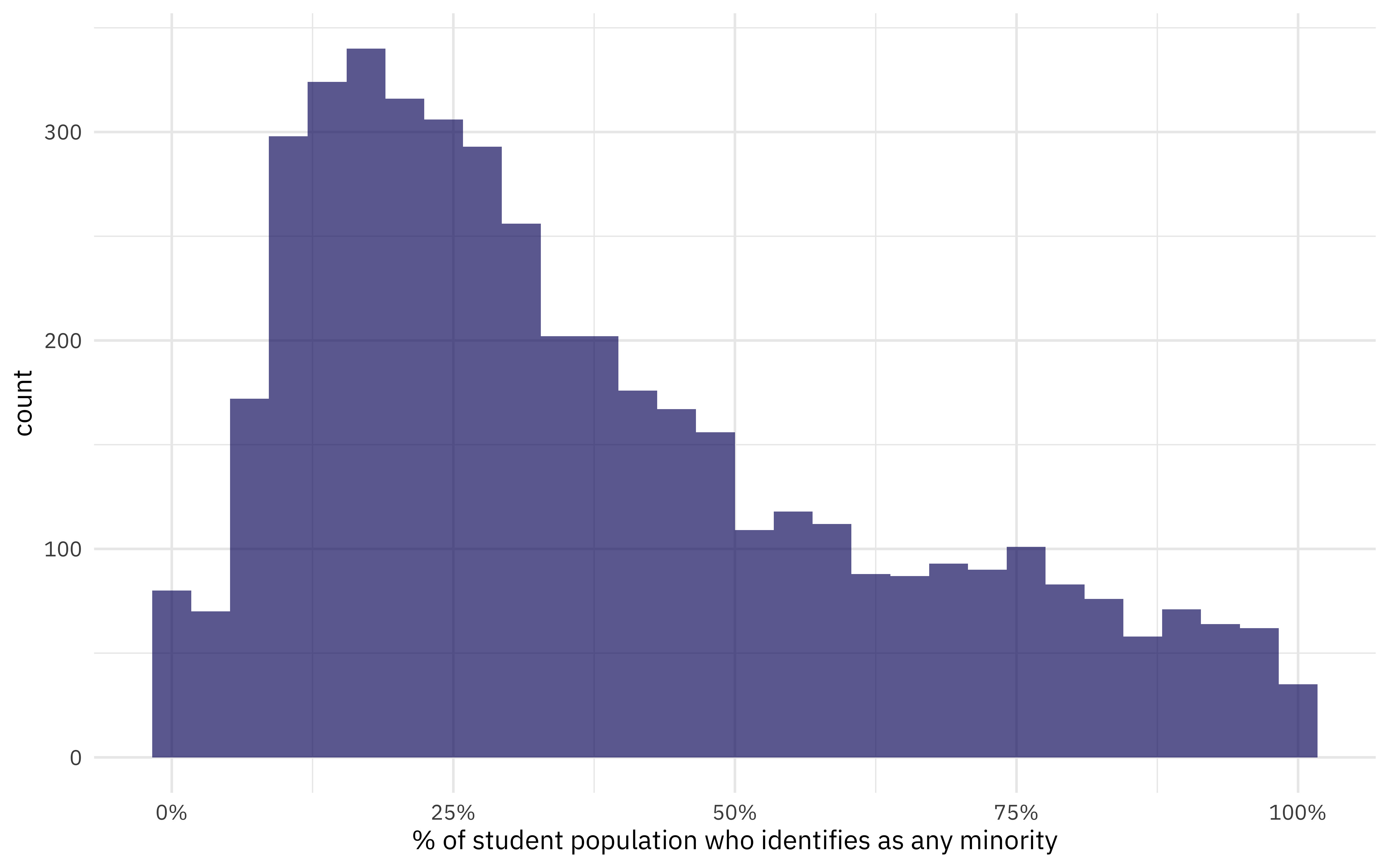 Preprocessing and resampling using #TidyTuesday college data