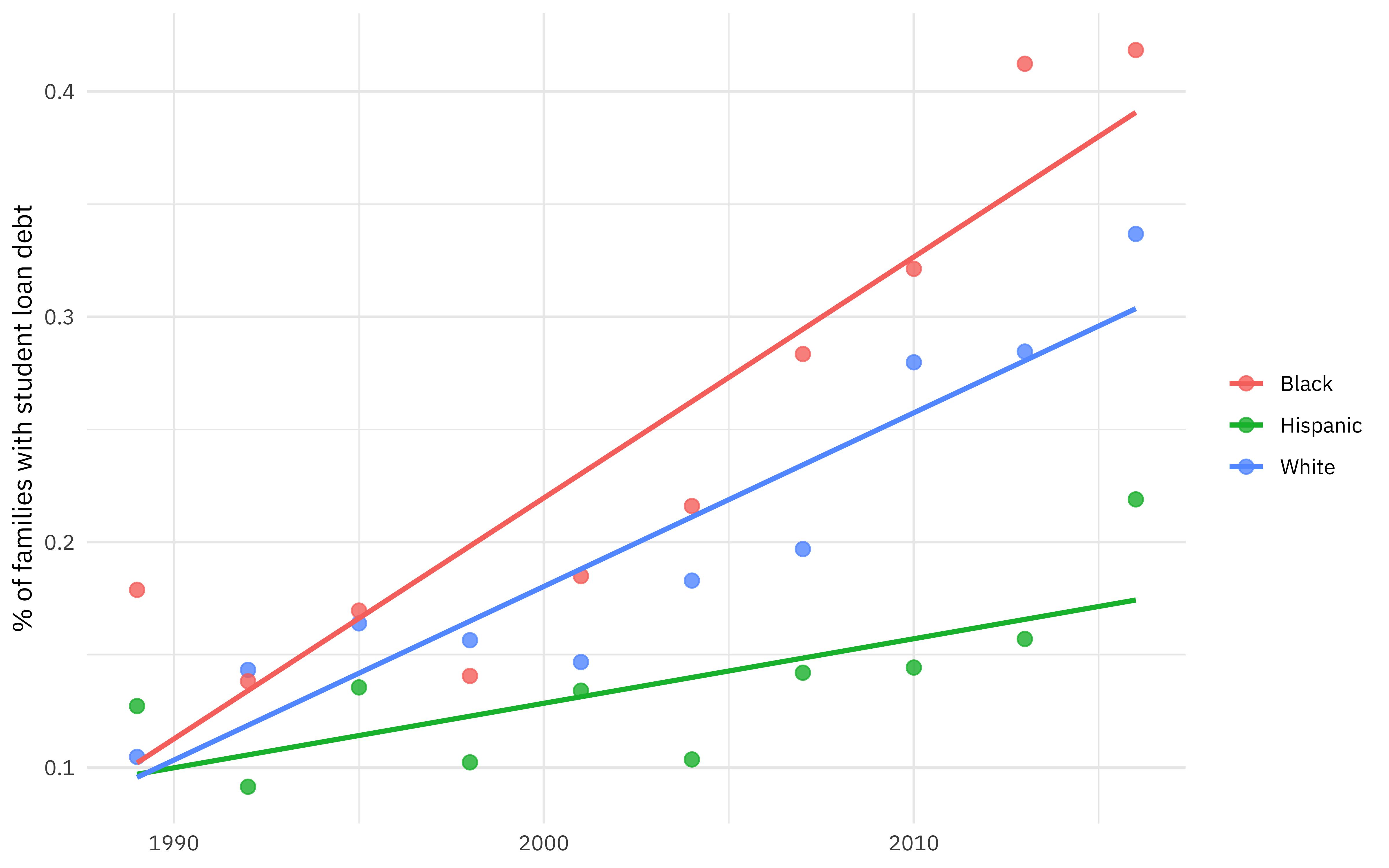 Plot showing student loan debt by race across time