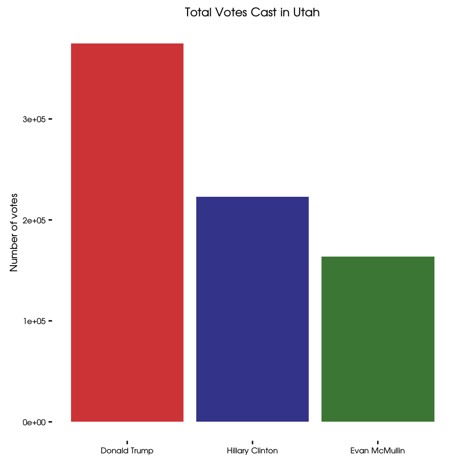 Mapping election results in utah r bloggers 1betcityfo Choice Image
