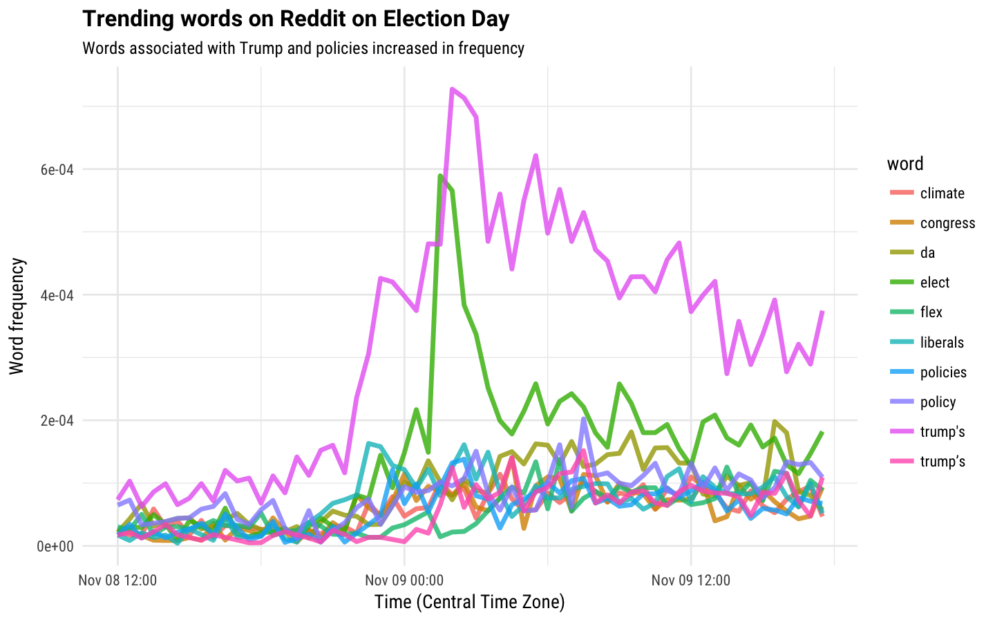 Reddit Responds to the Election