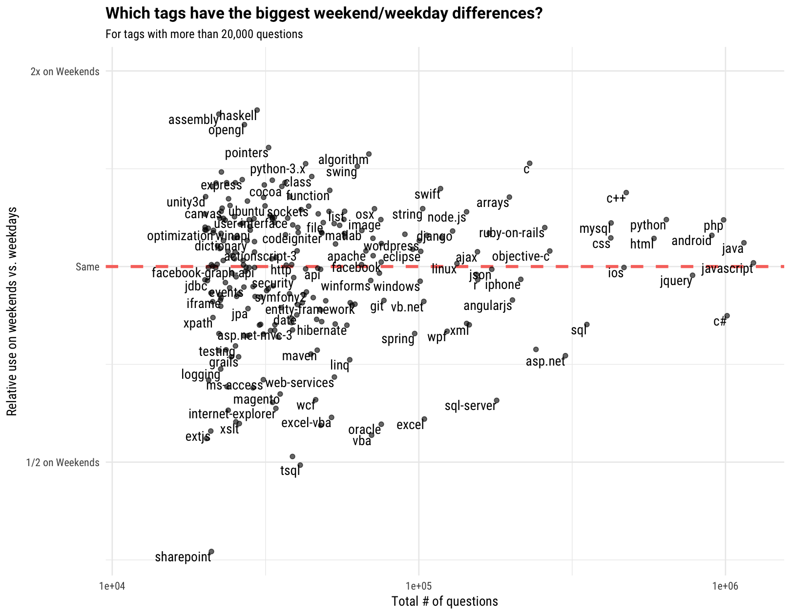 WHAT PROGRAMMING LANGUAGES ARE USED MOST ON WEEKENDS? - Open