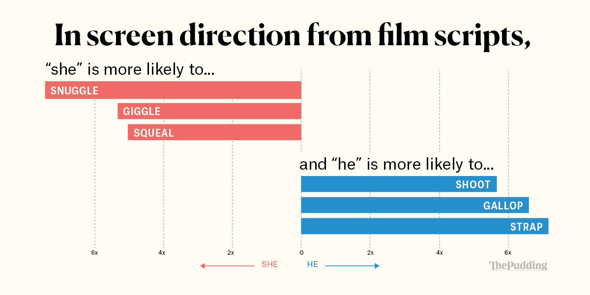 julia silge understanding gender roles in movies text mining i have a new visual essay up at the pudding today using text mining to explore how women are portrayed in film